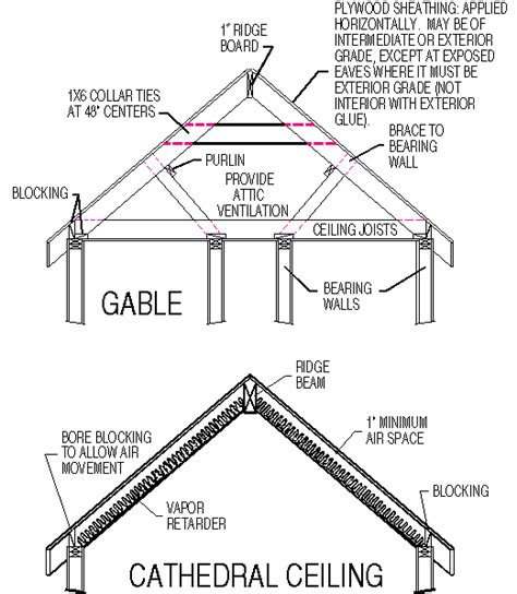 roof structure diagram roof structure diagram best image voixmag