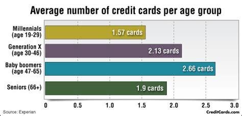 Numbers Template Credit Card Debt Credit Card Ownership Statistics