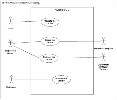diagramme cas d utilisation uml sysml le diagramme de cas d utilisation use