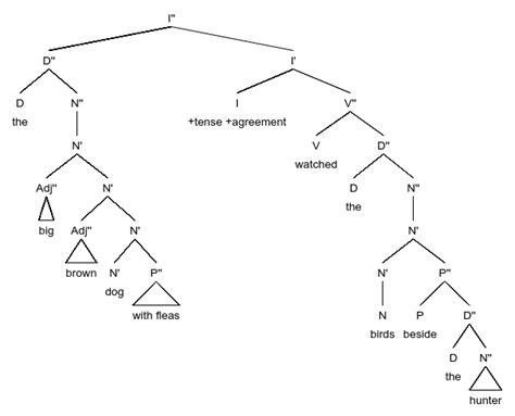 tree diagram of a sentence sentence tree diagram engine diagram and wiring diagram