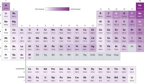 periodic trends of the transition metals the organometallic reader