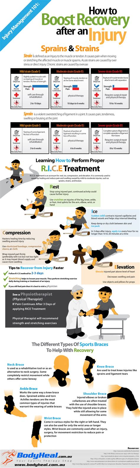 How Does It Take To Recover After Ac Section by How Does It Take To Recover From A Sprain Strain