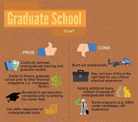 Pros And Cons Of Mba by Graduate School