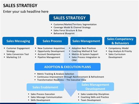 sales strategy presentation template affordable