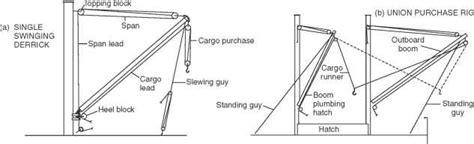 swinging derrick derrick rigs ship construction civil engineering handbook
