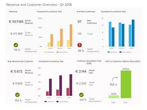 Introduction To Data Dashboards Definition Exles Templates Property Management Kpi Template
