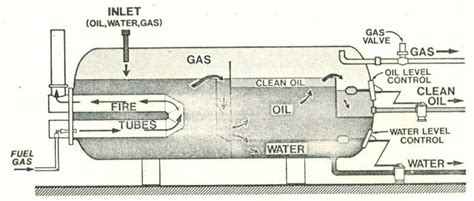 heater treater diagram heater treater images