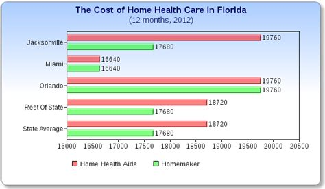 what does home health care cost in florida