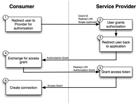 oauth 2 0 flow diagram oauth with codeproject