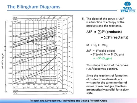 Biji Kopi Lung ellingham diagram wiki gallery how to guide and refrence