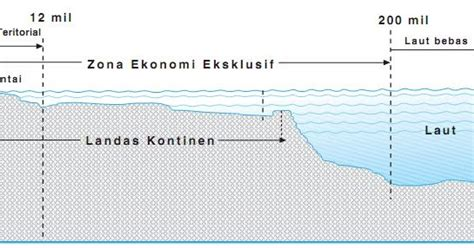 yang dimaksud teritorial adalah batas landas kontinen laut teritorial dan zone ekonomi