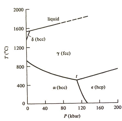 phase diagram of iron the following figure is the phase diagram of