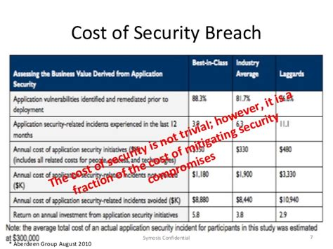 Cost Of Mba At Mit by Maximizing Security Roi