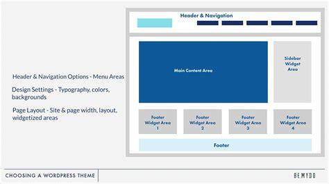 layout to wordpress stunning wordpress theme layout photos wordpress themes
