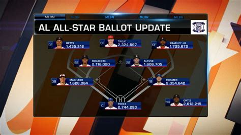 printable mlb all star roster 2015 ootp 18 suggestions ootp