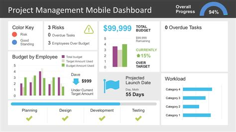 Project Management Dashboard Powerpoint Template Slidemodel Construction Project Dashboard Template