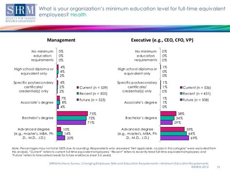 Minimum Credits For An Mba by Changing Employee Skills And Education Requirements