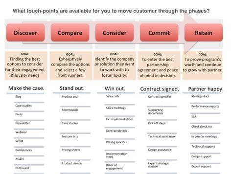 In 6 Stappen Naar Een Customer Journey Map Mediaforta Blogmediaforta Blog Customer Touchpoint Mapping Template