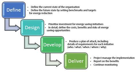design assets definition energywise with brockbank enigin western australia