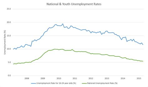 employment and unemployment among youth summary youth and national unemployment rates down in april