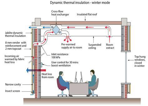 insulation diagram jablite dynamic insulation cpd at materials 2017 jablite