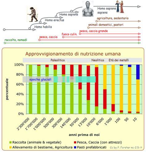 alimentazione umana approvvigionamento di alimenti umani dal paleolitico