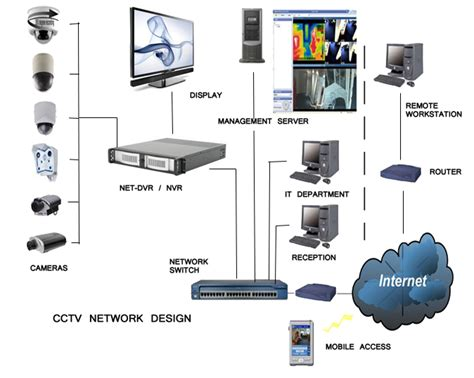 ip cctv systems cctv and ip installations for homes and offices