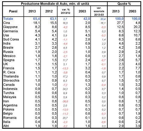bid in italiano il mio di economia e finanza produzione auto 2003