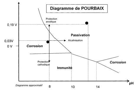 exercice diagramme potentiel ph aluminium pin diagramme potentiel ph du nickel on