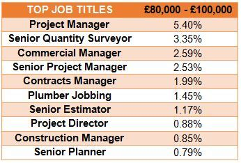 Quikr Resume Format Jobs Z93 by Project Manager Vs Construction Manager Construction