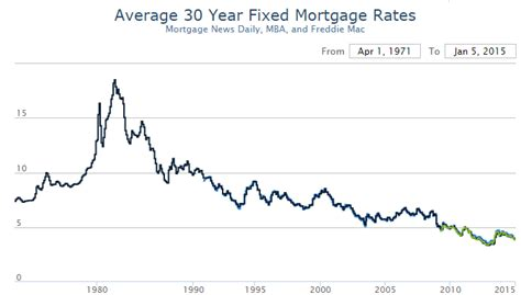 house loan rates today real estate 2015 quot unlikely to be what the market is looking for quot zero hedge