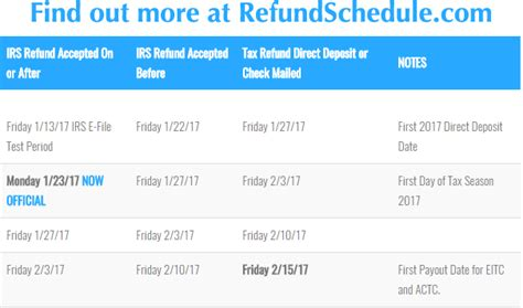 tax refund cycle chart 2016 irs refund cycle chart pdf calendar template 2016