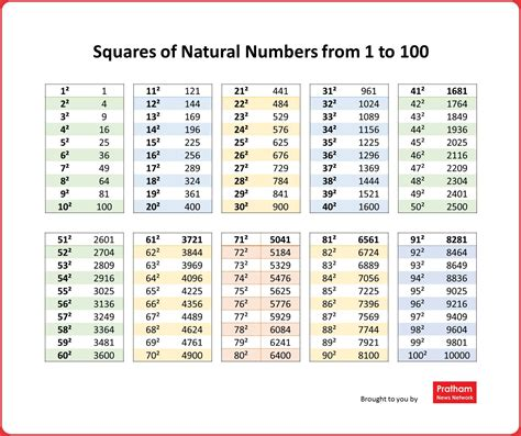 printable table numbers 1 100 maths table from 1to 13 lesupercoin printables worksheets