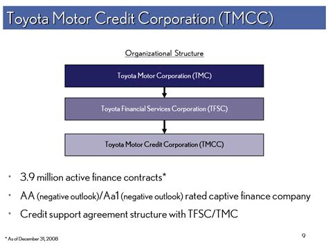 Management Of Toyota Company Management Structure Of Toyota