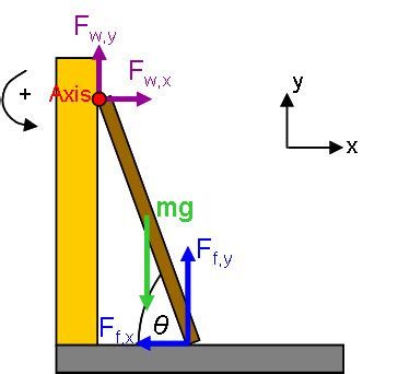 free diagram static equilibrium module 6 statics and free choice of axis per wiki
