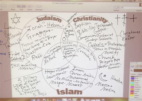 Christianity Vs Islam Essay by Mrs Walton S Monotheism Essay