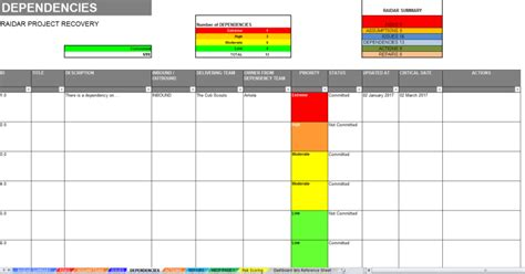 Project Dependency Management Template project crisis management dashboard log template