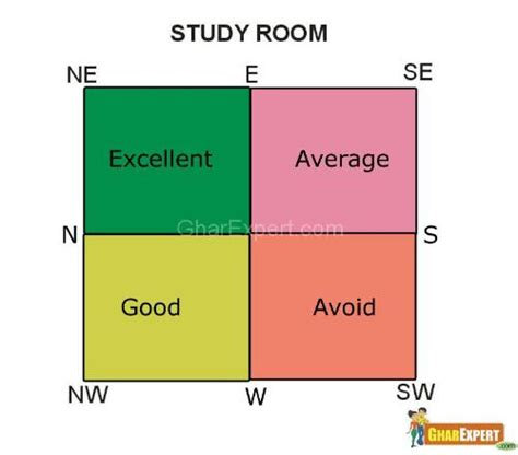 best colors for bedroom as per vastu study room vastu vastu for study room vastu tips for