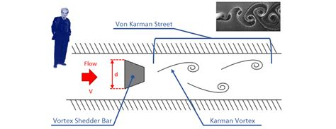 Vortex Shedding Flow Meter Principle by Vortex Flow Meters Yokogawa Electric Corporation
