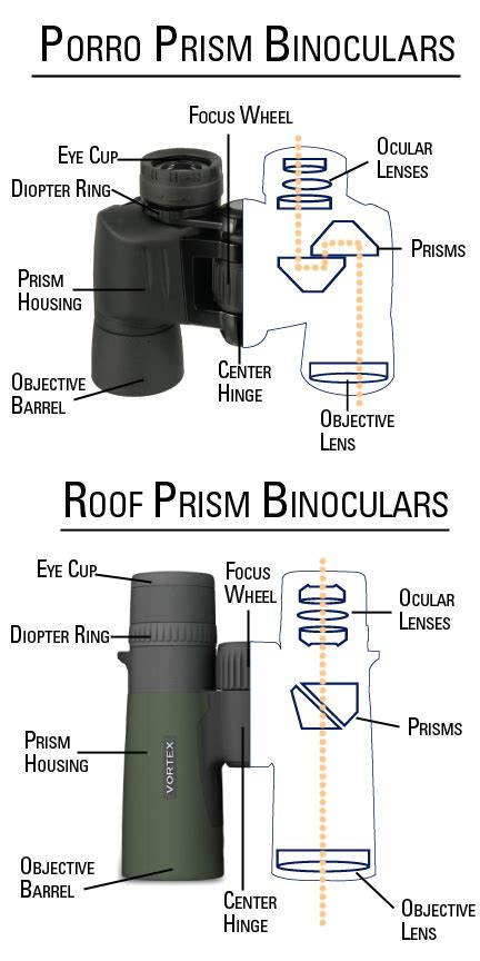 binocular parts diagram page 3 binocular types binoculars 101 how to choose
