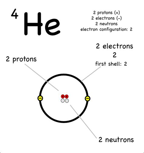 Number Of Protons In Helium by Sub Atomic Particles Montessori Muddle