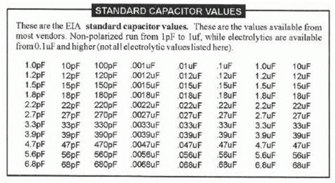 capacitor standard values cwtd july 24 2012