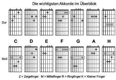 wo liegen die noten auf der gitarre tip s und trick s f 252 r gitarre und bass