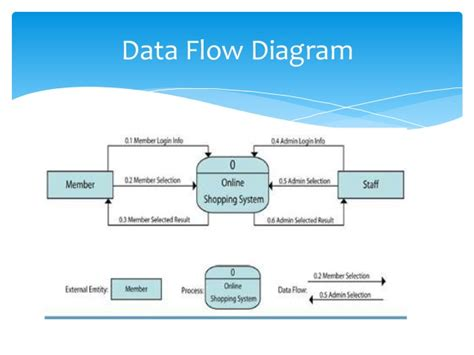 data flow diagram of a website iphone apps development on shopping