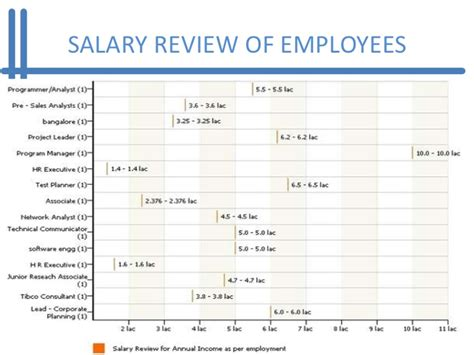 Infosys Consulting Mba Salary by Study Of Performance And Compensation At Infosys Ltd