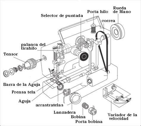 Mesin Obras 1034d partes de una m 225 quina de coser comprar m 225 quina de coser