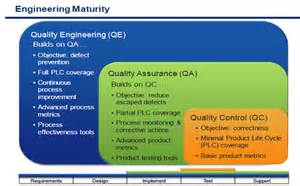 relations quality engineering at vmware