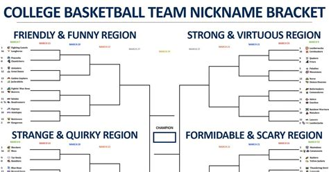 tournament bracket names witty college basketball team nickname bracket day 4 of first