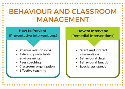Management Activities For Mba Students In Classroom by Effective Behaviour Management For Students With Lds And