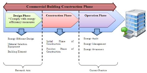 about builderstorm construction software development propose model of energy efficient measures in design stage for